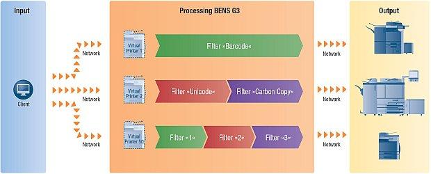 BENS_G3_Workflow_01